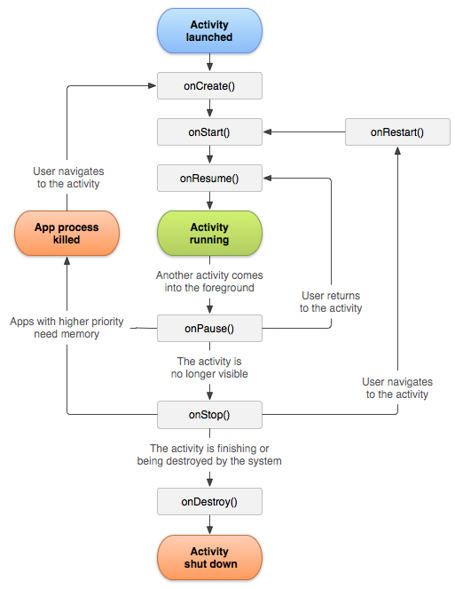 activity_lifecycle